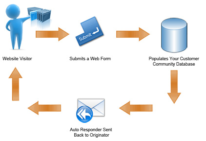 Web form populates email marketing database and sends an auto responder