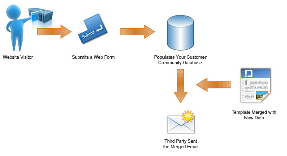 Web form populates email marketing database and sends notification